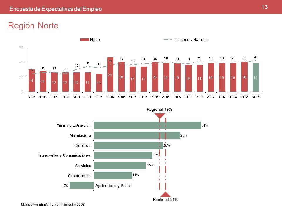 14 Manpower EEEM Tercer Trimestre 2008 ANÁLISIS Para el tercer trimestre de 2008, los empresarios de la región Norte del país muestran expectativas de contratación estables respecto a lo ya observado desde hace dos años, lo cual da muestra de la estabilidad que ha logrado la economía mexicana, al reflejarse en el panorama regional.