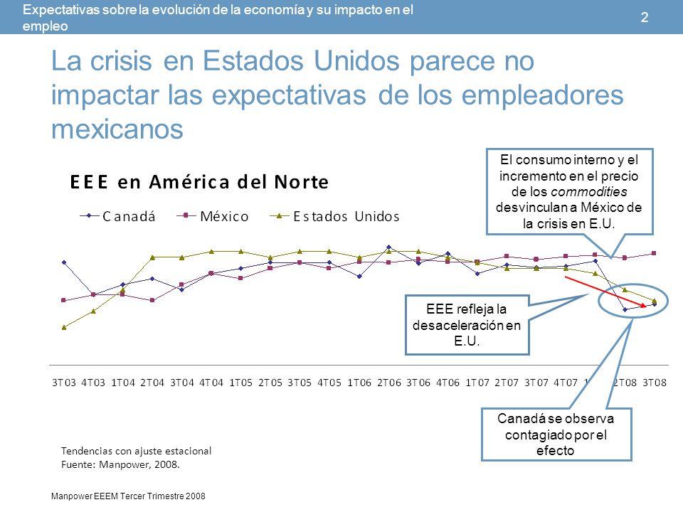 3 Manpower EEEM Tercer Trimestre 2008 Expectativas sobre la evolución de la economía y su impacto en el empleo Razones impulsan este hecho: El precio de los metales de referencia se ha incrementado en 33% durante el último año.