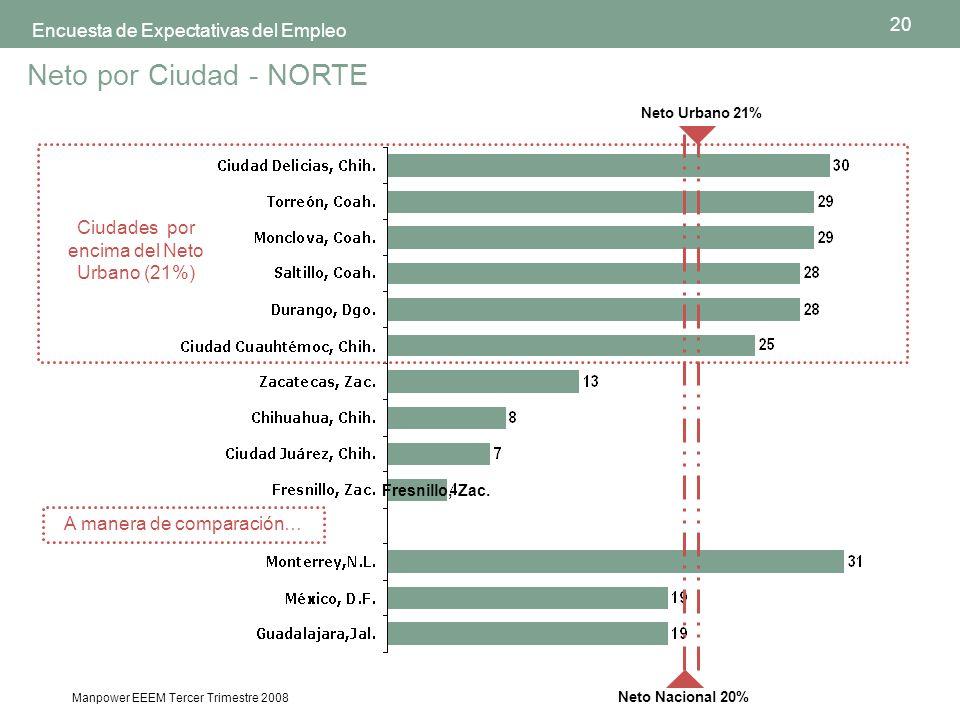 20 Manpower EEEM Tercer Trimestre 2008 Encuesta de Expectativas del Empleo Ciudades por encima del Neto Urbano (21%) Neto por Ciudad - NORTE A manera de comparación… Neto Nacional 20% Neto Urbano 21% Fresnillo, Zac.