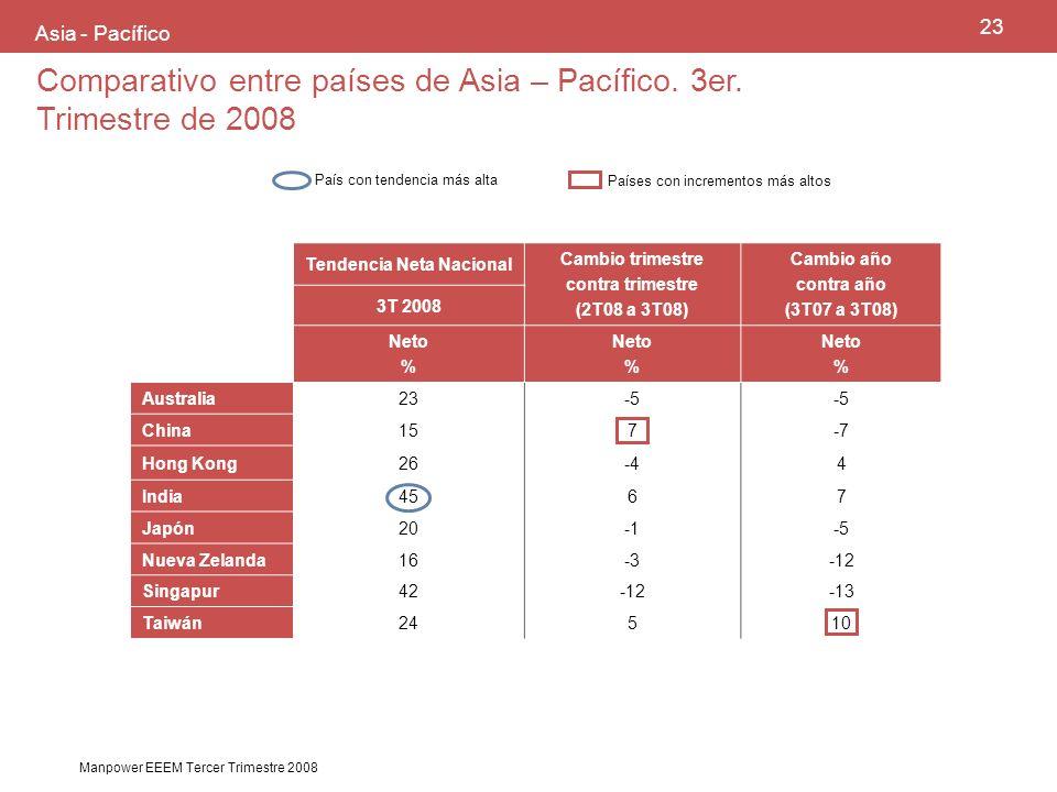 23 Manpower EEEM Tercer Trimestre 2008 Asia - Pacífico País con tendencia más alta Países con incrementos más altos Comparativo entre países de Asia – Pacífico.