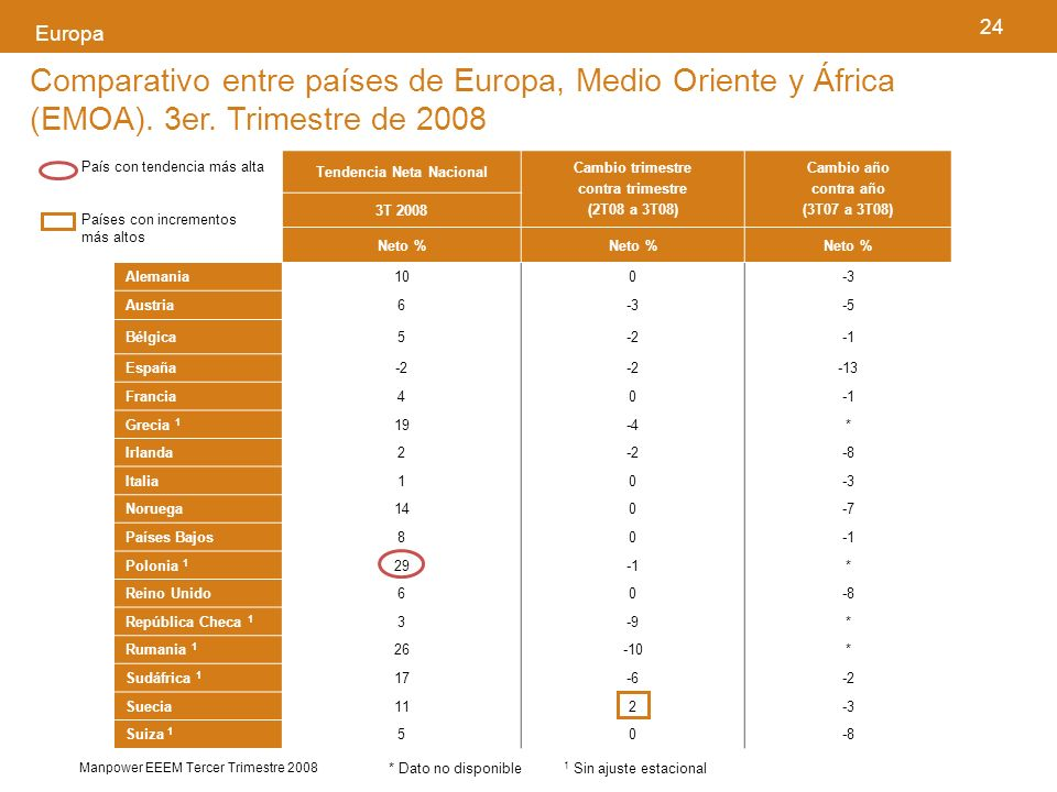 24 Manpower EEEM Tercer Trimestre 2008 Europa Comparativo entre países de Europa, Medio Oriente y África (EMOA).