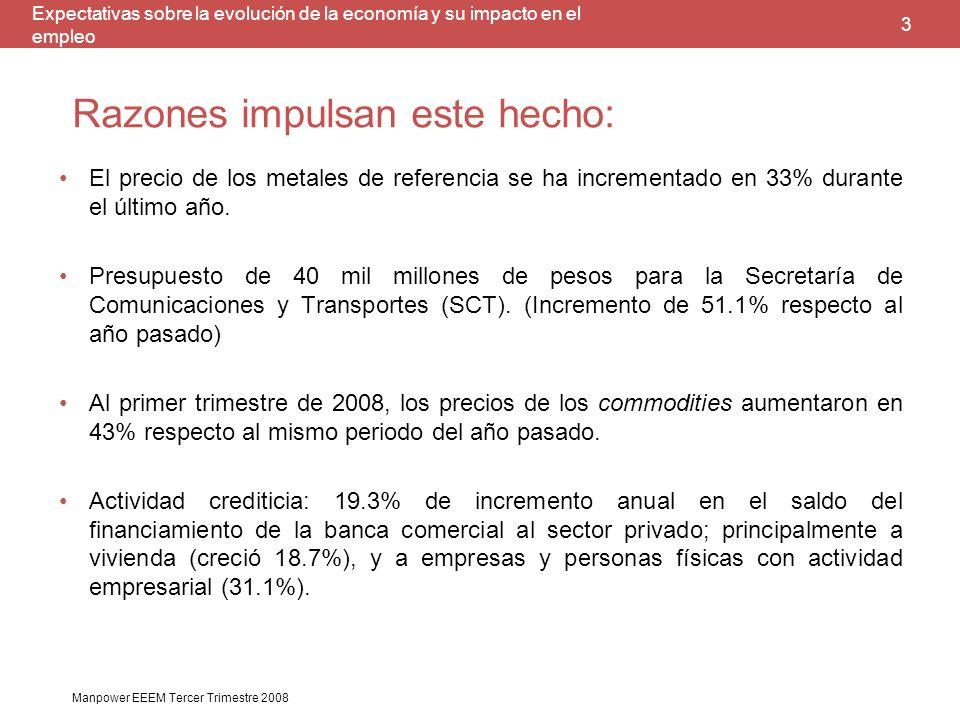 Manpower México Encuesta de Expectativas del Empleo 3do. Trimestre 2008 Hoy Mañana