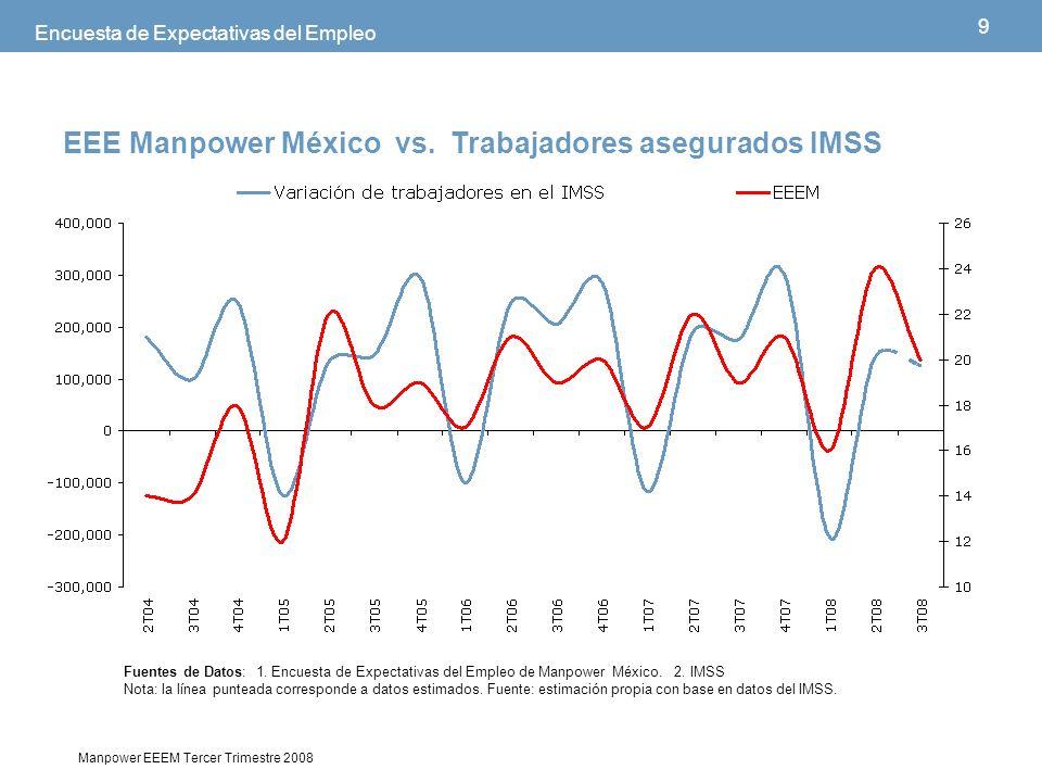9 Manpower EEEM Tercer Trimestre 2008 Encuesta de Expectativas del Empleo EEE Manpower México vs.