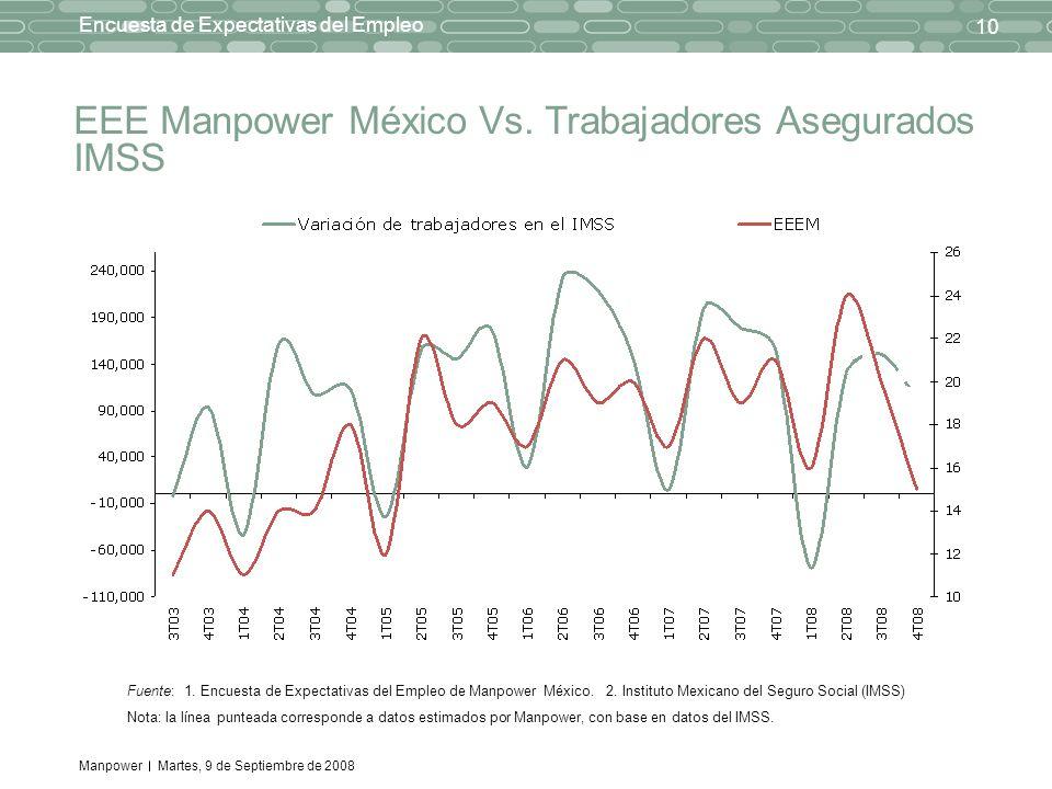 Manpower 10 Encuesta de Expectativas del Empleo Martes, 9 de Septiembre de 2008 EEE Manpower México Vs. Trabajadores Asegurados IMSS Fuente: 1. Encues