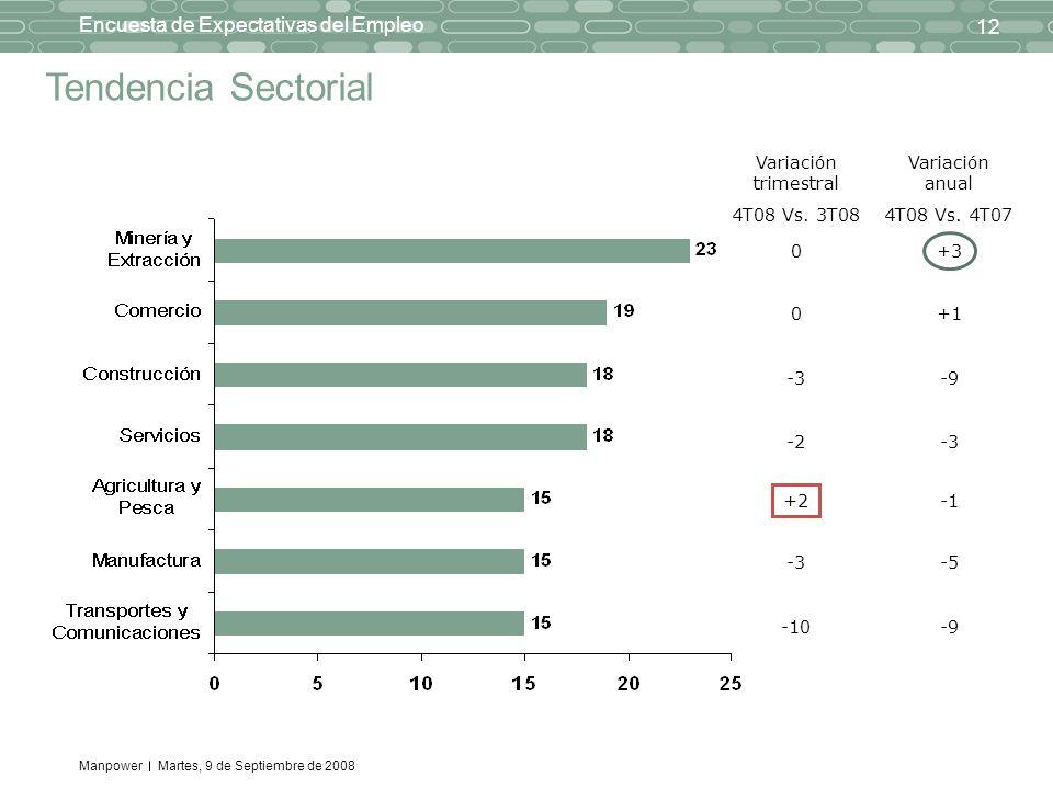 Manpower 12 Encuesta de Expectativas del Empleo Martes, 9 de Septiembre de 2008 Tendencia Sectorial Variación trimestral 4T08 Vs. 3T08 0 0 -3 -2 +2 -3