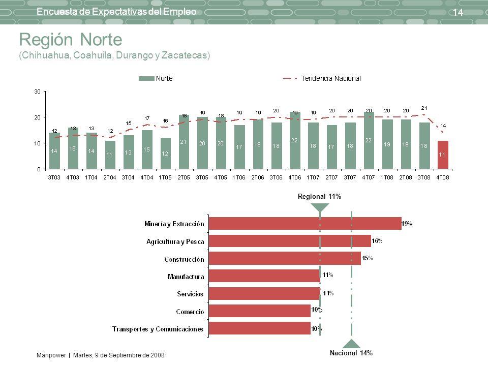 Manpower 14 Encuesta de Expectativas del Empleo Martes, 9 de Septiembre de 2008 Región Norte (Chihuahua, Coahuila, Durango y Zacatecas) Regional 11% Nacional 14%