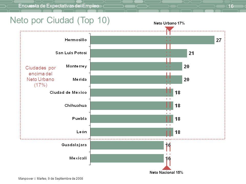 Manpower 16 Encuesta de Expectativas del Empleo Martes, 9 de Septiembre de 2008 Neto por Ciudad (Top 10) Ciudades por encima del Neto Urbano (17%) Neto Nacional 15% Neto Urbano 17%