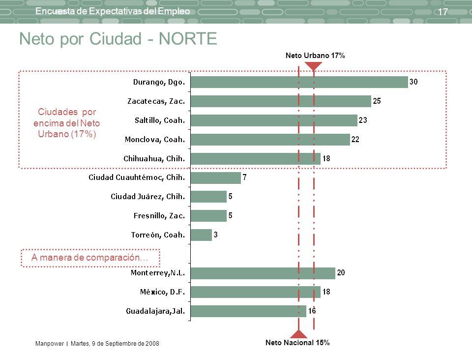 Manpower 17 Encuesta de Expectativas del Empleo Martes, 9 de Septiembre de 2008 Neto por Ciudad - NORTE Ciudades por encima del Neto Urbano (17%) A ma