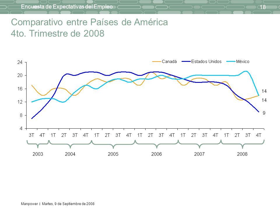 Manpower 18 Encuesta de Expectativas del Empleo Martes, 9 de Septiembre de 2008 Comparativo entre Países de América 4to. Trimestre de 2008 20032004200
