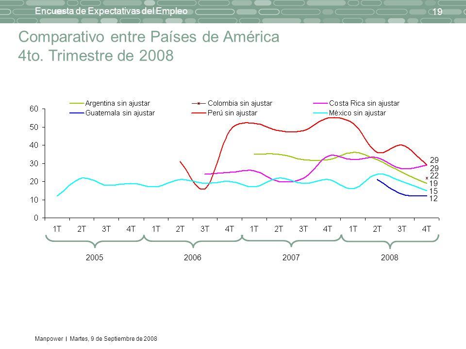 Manpower 19 Encuesta de Expectativas del Empleo Martes, 9 de Septiembre de 2008 Comparativo entre Países de América 4to. Trimestre de 2008 20052006 29