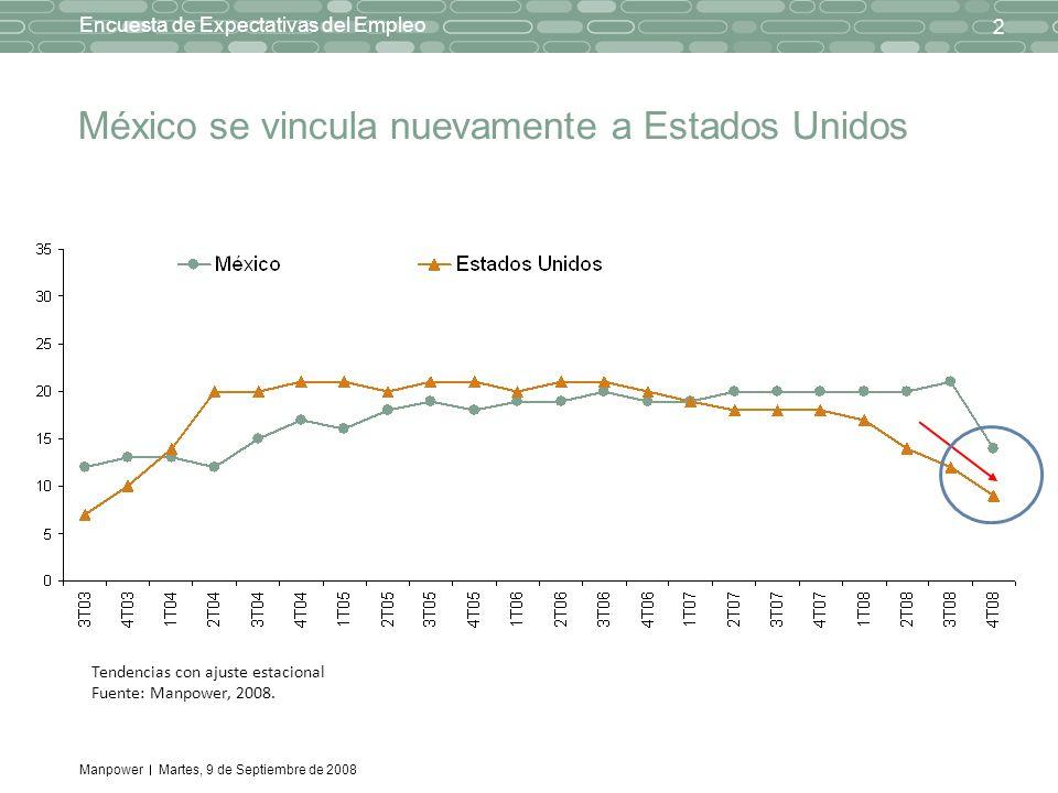 Manpower 2 Encuesta de Expectativas del Empleo Martes, 9 de Septiembre de 2008 México se vincula nuevamente a Estados Unidos Tendencias con ajuste est