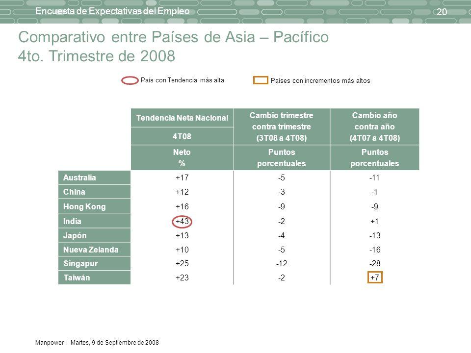 Manpower 20 Encuesta de Expectativas del Empleo Martes, 9 de Septiembre de 2008 País con Tendencia más alta Países con incrementos más altos Comparativo entre Países de Asia – Pacífico 4to.