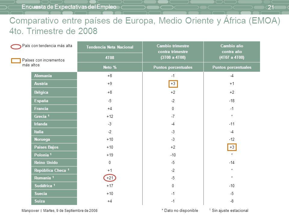 Manpower 21 Encuesta de Expectativas del Empleo Martes, 9 de Septiembre de 2008 Comparativo entre países de Europa, Medio Oriente y África (EMOA) 4to.