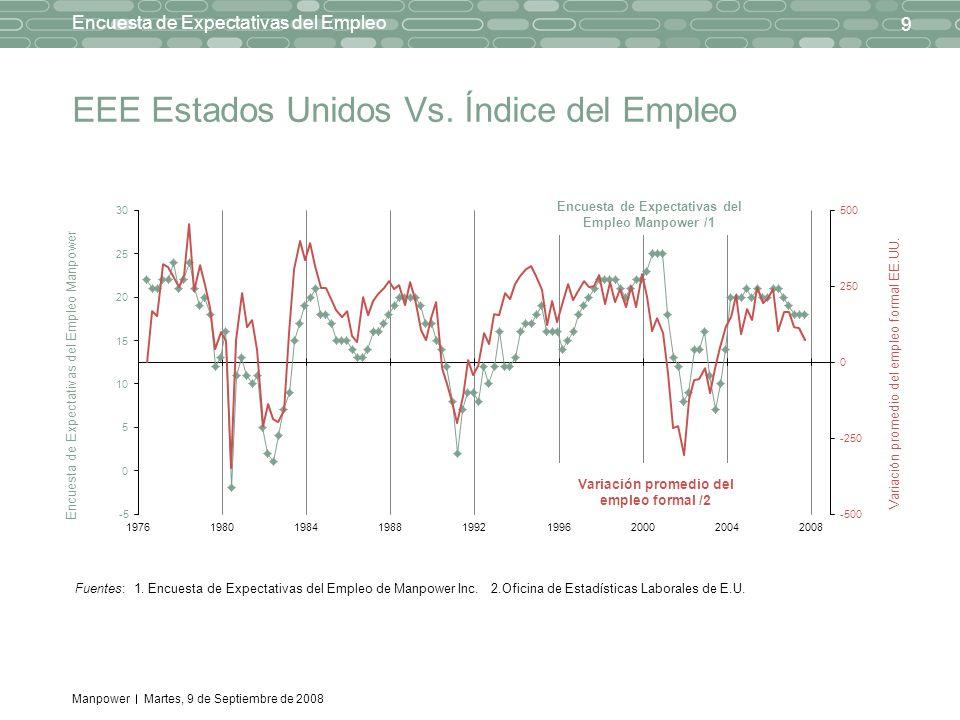 Manpower 9 Encuesta de Expectativas del Empleo Martes, 9 de Septiembre de 2008 EEE Estados Unidos Vs. Índice del Empleo Fuentes: 1. Encuesta de Expect