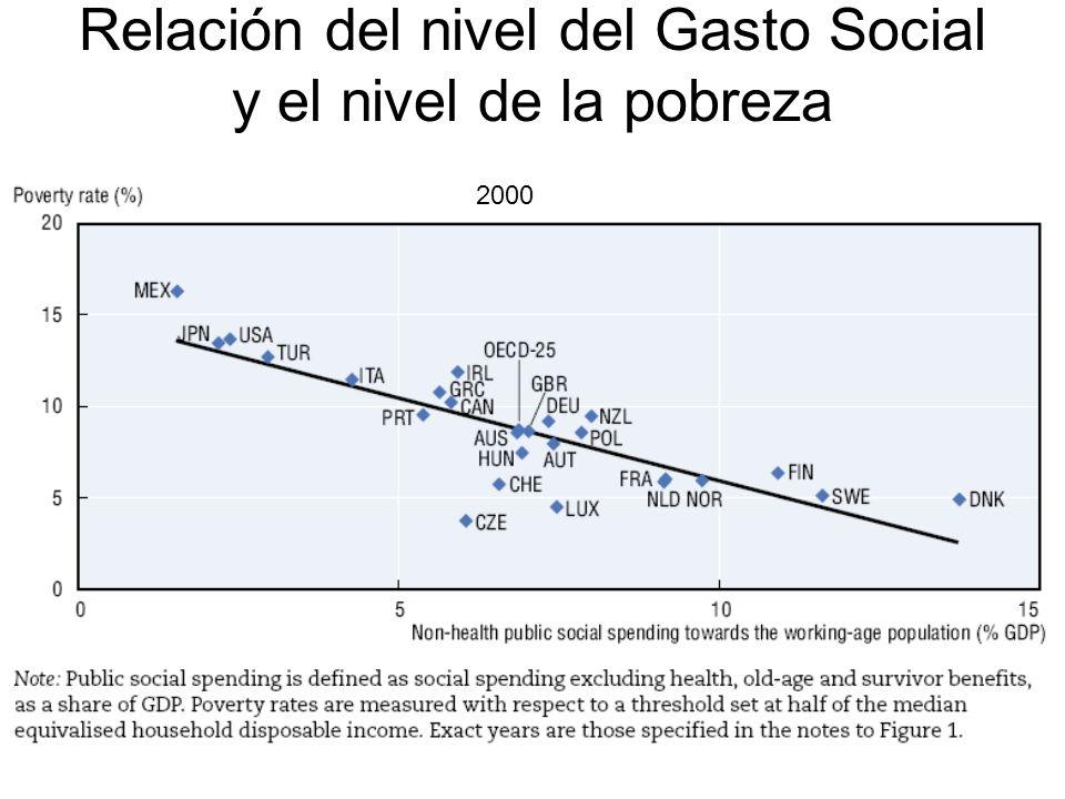 Relación del nivel del Gasto Social y el nivel de la pobreza (entre la población en edad laboral) 2000