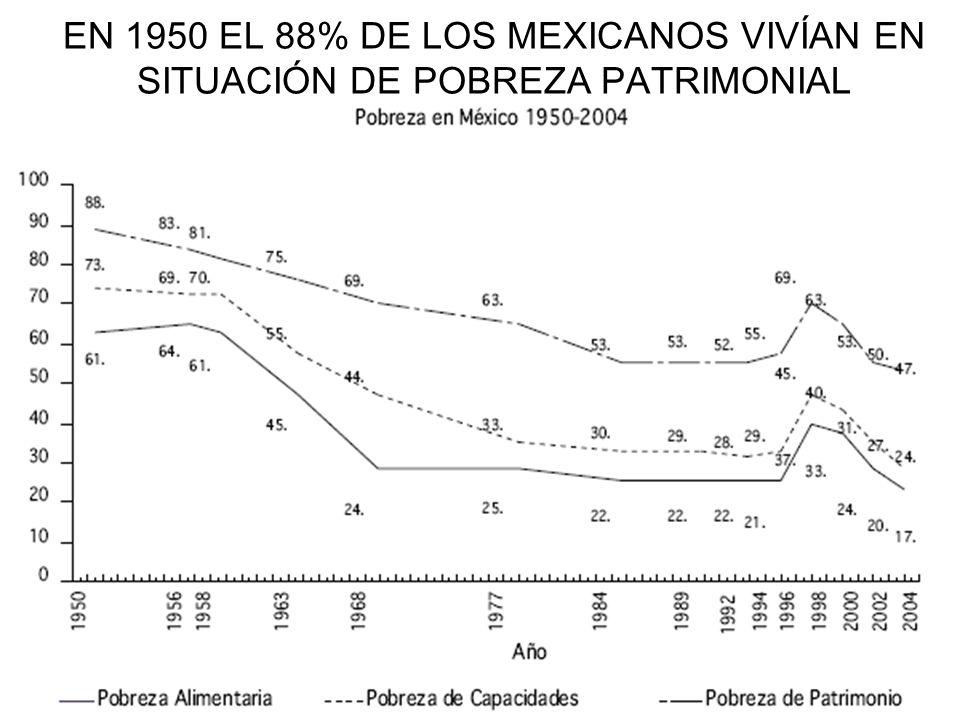 EN 1950 EL 88% DE LOS MEXICANOS VIVÍAN EN SITUACIÓN DE POBREZA PATRIMONIAL