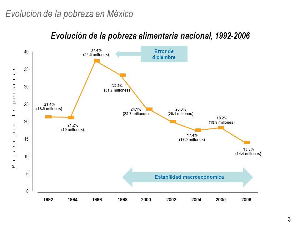 199219941996199820002002200420052006 Evolución de la pobreza en México 21.4% (18.5 millones) Porcentaje de personas 21.2% (19 millones) 37.4% (34.6 millones) 33.3% (31.7 millones) 24.1% (23.7 millones) 20.0% (20.1 millones) 17.4% (17.9 millones) 18.2% (18.9 millones) 13.8% (14.4 millones) Evolución de la pobreza alimentaria nacional, 1992-2006 Error de diciembre Estabilidad macroeconómica Fuente: Consejo Nacional de Evaluación de la Política de Desarrollo Social.