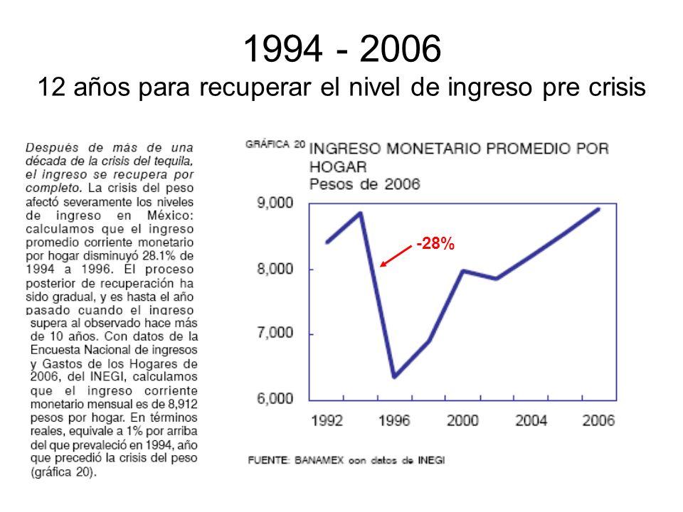 1994 - 2006 12 años para recuperar el nivel de ingreso pre crisis -28%