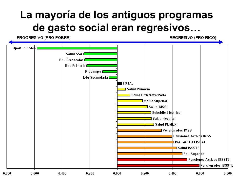 La mayoría de los antiguos programas de gasto social eran regresivos…