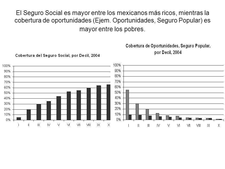 El Seguro Social es mayor entre los mexicanos más ricos, mientras la cobertura de oportunidades (Ejem.