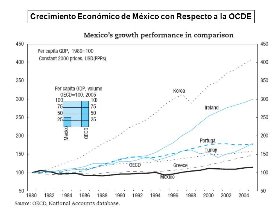 Crecimiento Económico de México con Respecto a la OCDE