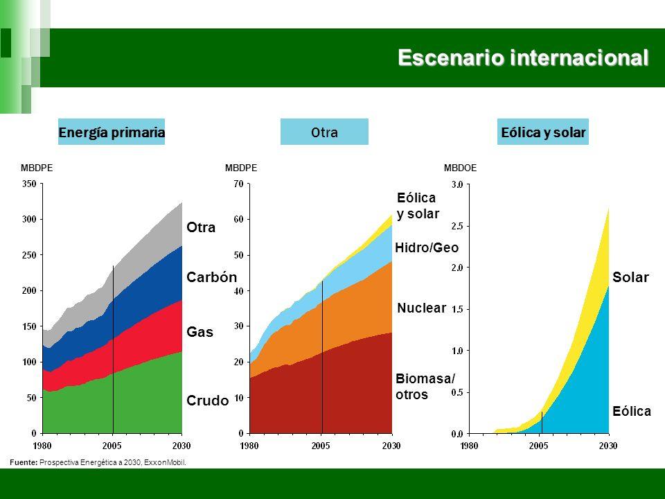 Escenario internacional Energía primaria MBDPE Crudo Gas Carbón Otra MBDPE Nuclear Hidro/Geo Biomasa/ otros Eólica y solar MBDOE Eólica Solar Fuente: Prospectiva Energética a 2030, ExxonMobil.