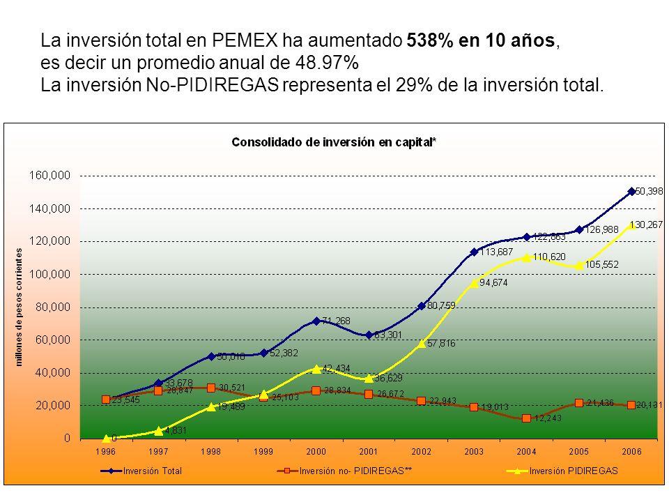 La inversión total en PEMEX ha aumentado 538% en 10 años, es decir un promedio anual de 48.97% La inversión No-PIDIREGAS representa el 29% de la inversión total.