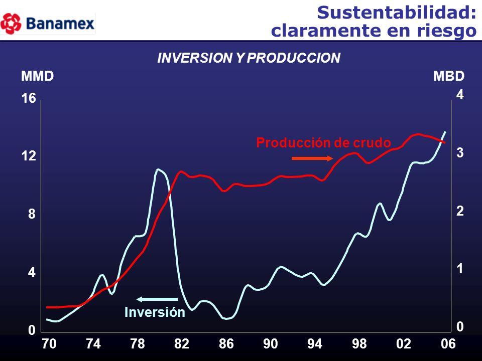 Sustentabilidad: claramente en riesgo INVERSION Y PRODUCCION MMDMBD 0 4 8 12 16 70747882869094980206 0 1 2 3 4 Inversión Producción de crudo