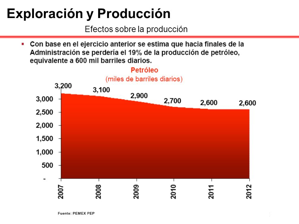 Exploración y Producción Efectos sobre la producción
