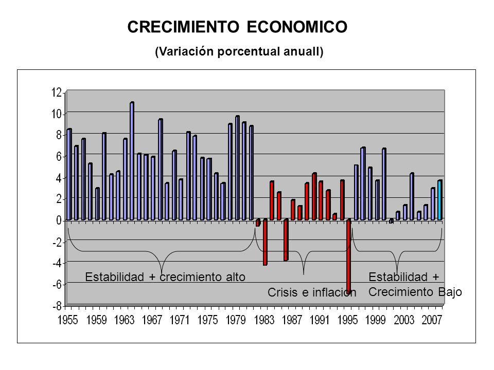 CRECIMIENTO ECONOMICO (Variación porcentual anuall) Estabilidad + crecimiento alto Crisis e inflacion Estabilidad + Crecimiento Bajo