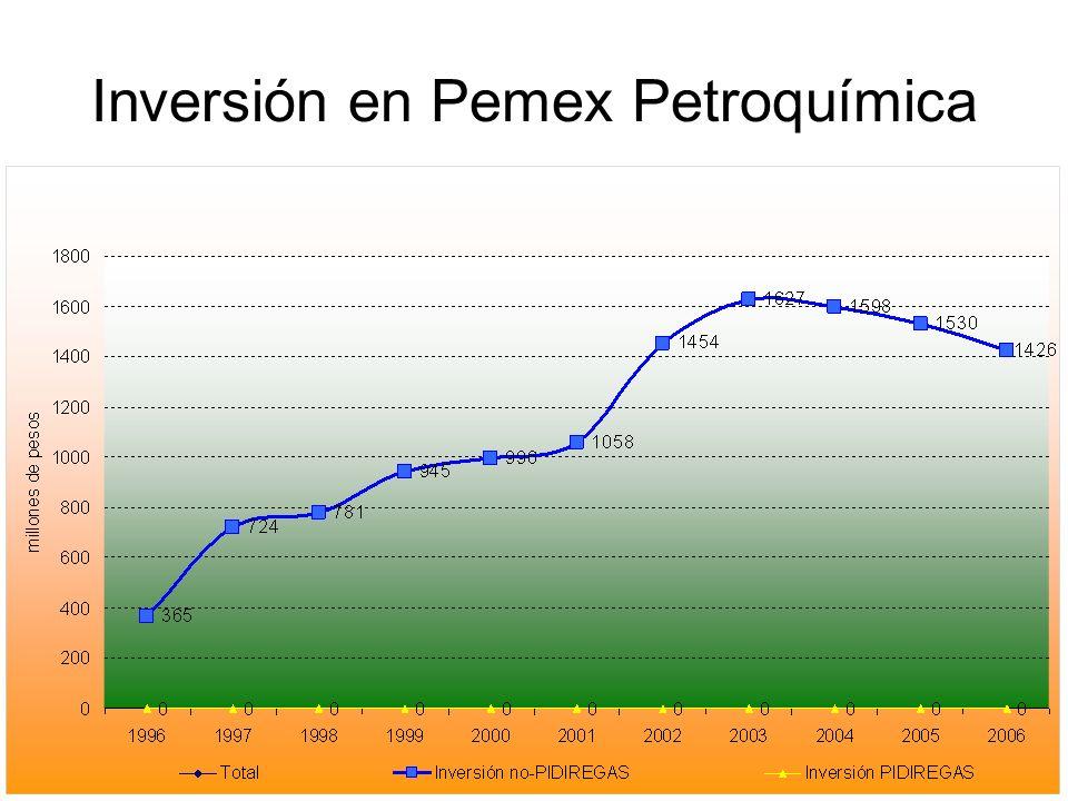 Inversión en Pemex Petroquímica