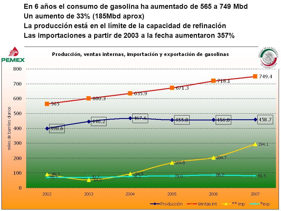 En 6 años el consumo de gasolina ha aumentado de 565 a 749 Mbd Un aumento de 33% (185Mbd aprox) La producción está en el límite de la capacidad de refinación Las importaciones a partir de 2003 a la fecha aumentaron 357%