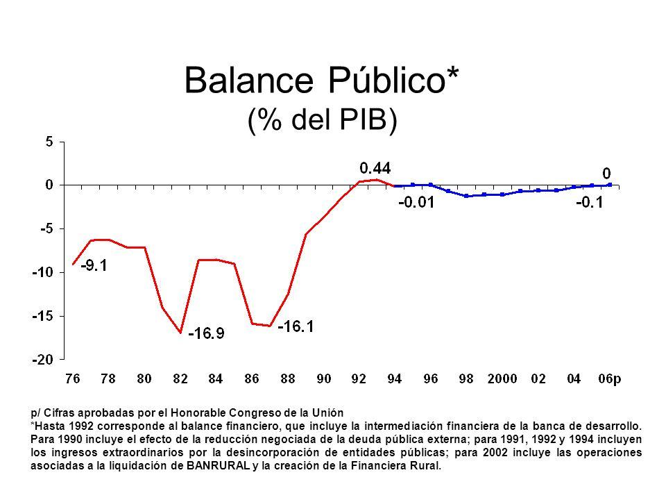 Balance Público* (% del PIB) p/ Cifras aprobadas por el Honorable Congreso de la Unión *Hasta 1992 corresponde al balance financiero, que incluye la intermediación financiera de la banca de desarrollo.