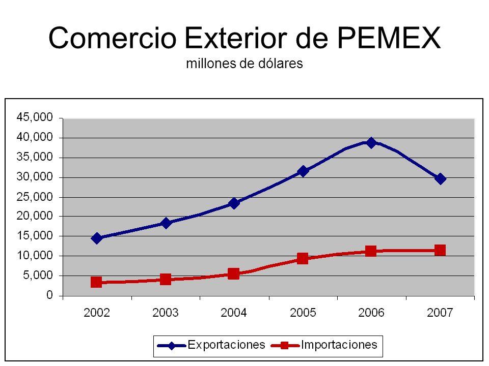 Comercio Exterior de PEMEX millones de dólares