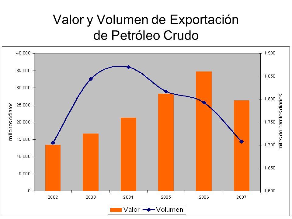 Valor y Volumen de Exportación de Petróleo Crudo