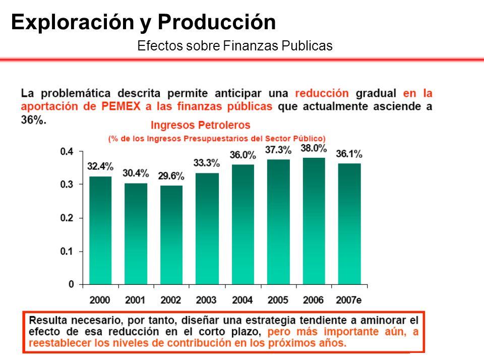 Exploración y Producción Efectos sobre Finanzas Publicas