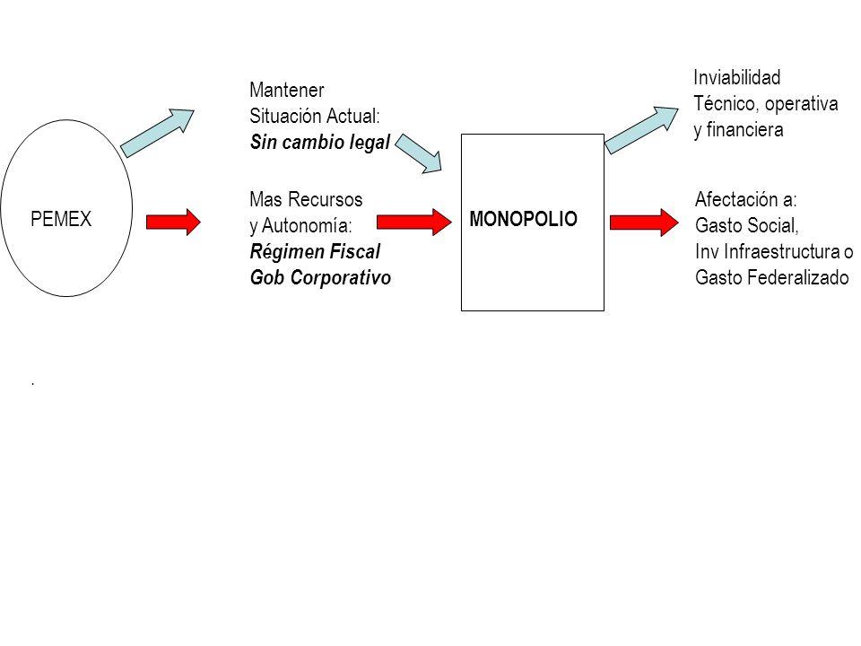 Mantener Situación Actual: Sin cambio legal Mas Recursos y Autonomía: Régimen Fiscal Gob Corporativo PEMEX.