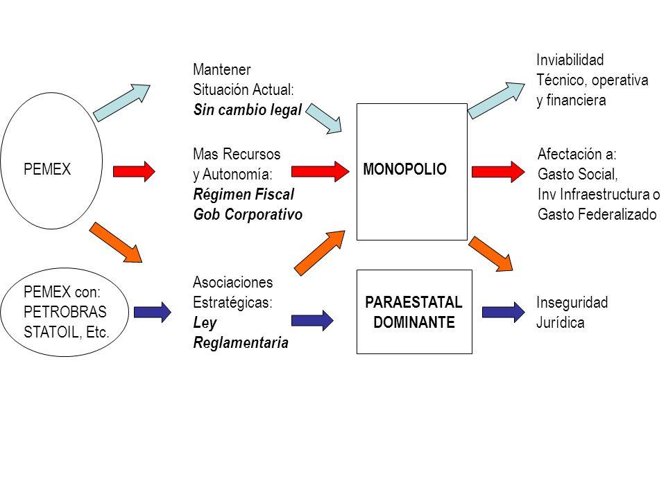 Mantener Situación Actual: Sin cambio legal Mas Recursos y Autonomía: Régimen Fiscal Gob Corporativo Asociaciones Estratégicas: Ley Reglamentaria PEMEX PEMEX con: PETROBRAS STATOIL, Etc.