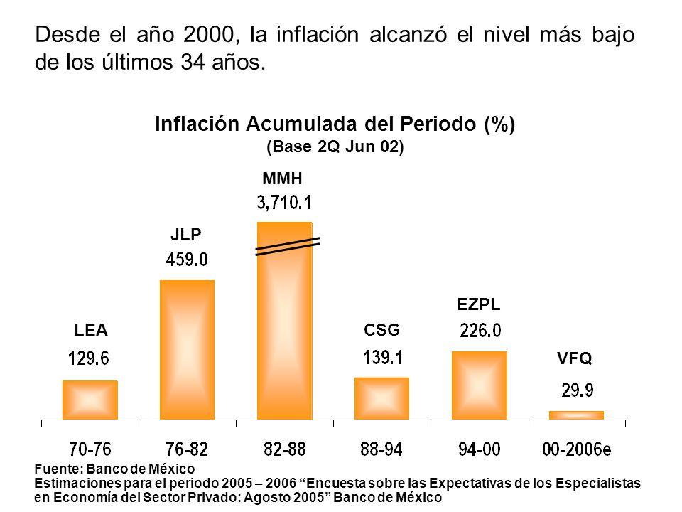 Desde el año 2000, la inflación alcanzó el nivel más bajo de los últimos 34 años.