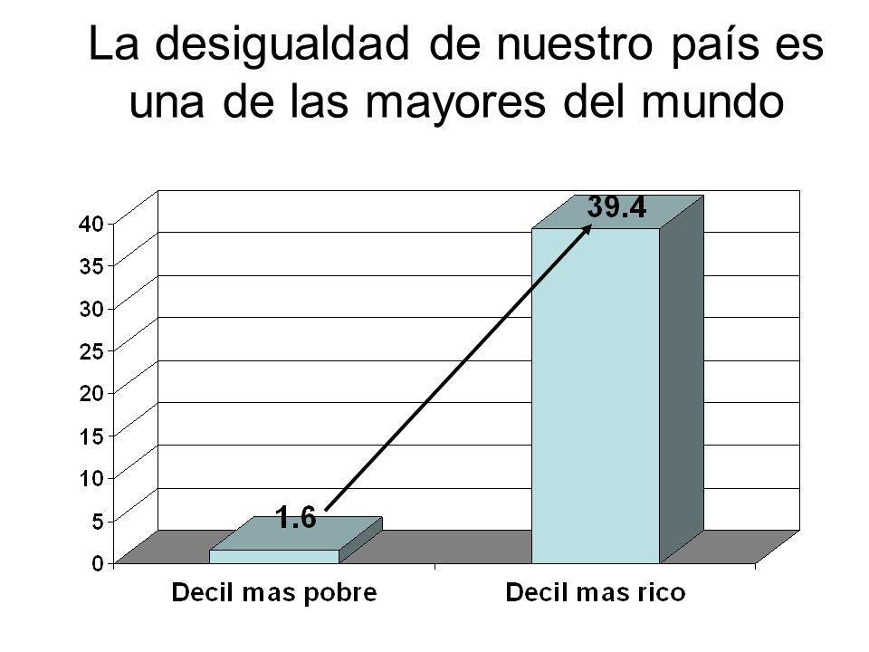 La desigualdad de nuestro país es una de las mayores del mundo