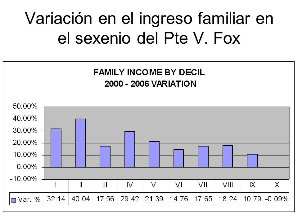 Variación en el ingreso familiar en el sexenio del Pte V. Fox