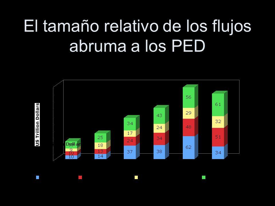 El tamaño relativo de los flujos abruma a los PED
