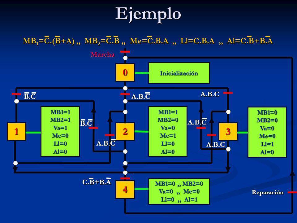 Ejemplo123 4 0 MB1=1MB2=0Va=0Me=1Ll=0Al=0MB1=1MB2=1Va=1Me=0Ll=0Al=0 MB1=0MB2=0Va=0Me=0Ll=1Al=0 MB 1 =C.(B+A),, MB 2 =C.B,, Me=C.B.A,, Ll=C.B.A,, Al=C.B+B.A MB1=0,, MB2=0 Va=0,, Me=0 Ll=0,, Al=1 Marcha Reparación C.B+B.A A.B.C A.B.CB.C B.C A.B.C A.B.C A.B.C Inicialización