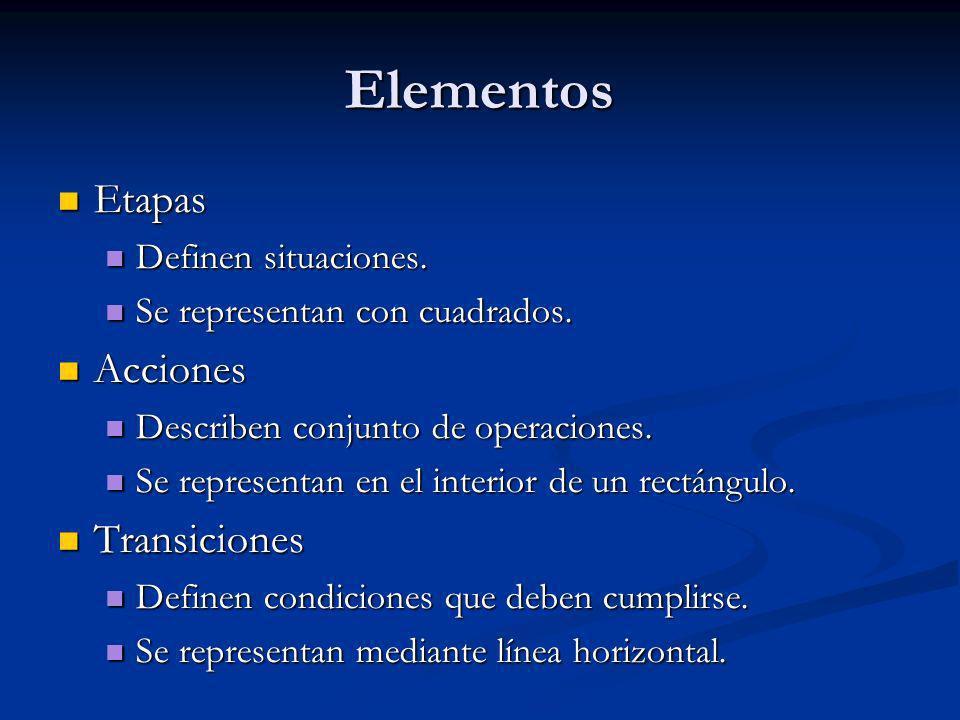 Elementos Etapas Etapas Definen situaciones. Definen situaciones.