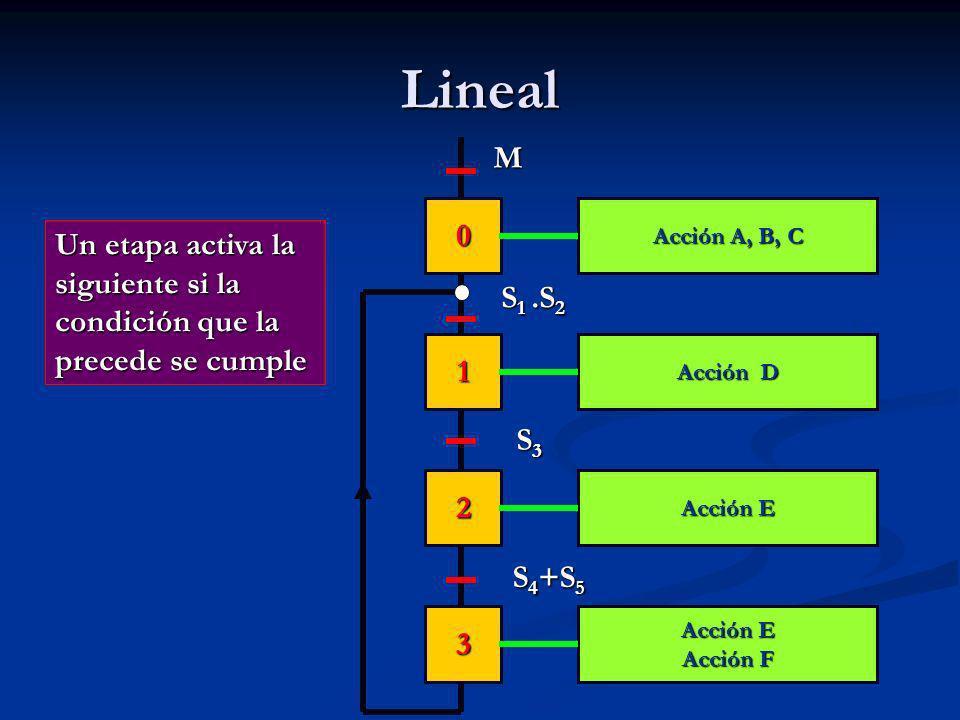Lineal 0 1 2 3 Acción A, B, C Acción D Acción E Acción F M S 1.S 2 S3S3S3S3 S 4 +S 5 Un etapa activa la siguiente si la condición que la precede se cumple