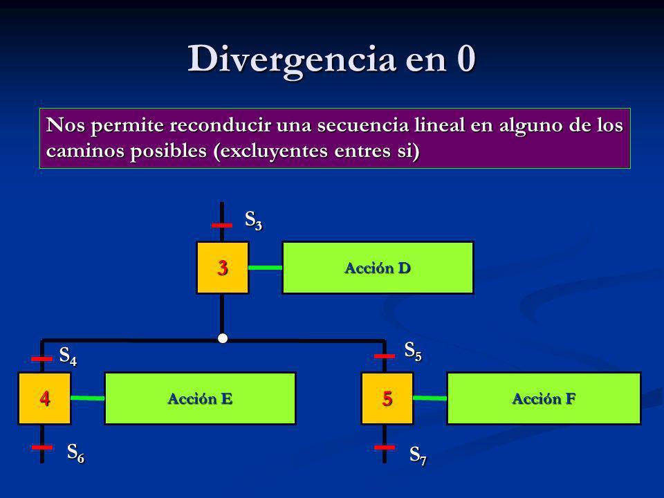 Divergencia en 0 Nos permite reconducir una secuencia lineal en alguno de los caminos posibles (excluyentes entres si) Nos permite reconducir una secuencia lineal en alguno de los caminos posibles (excluyentes entres si) Acción D Acción F Acción E 3 45 S3S3S3S3 S4S4S4S4 S6S6S6S6 S7S7S7S7 S5S5S5S5