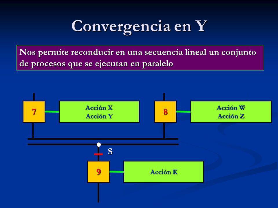 Convergencia en Y Acción K Acción W Acción Z Acción X Acción Y 9 78 S Nos permite reconducir en una secuencia lineal un conjunto de procesos que se ejecutan en paralelo