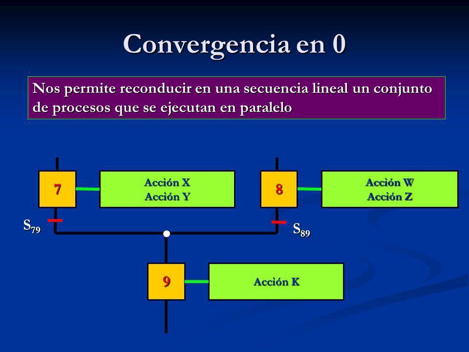 Convergencia en 0 Acción K Acción W Acción Z Acción X Acción Y 9 78 S 79 Nos permite reconducir en una secuencia lineal un conjunto de procesos que se ejecutan en paralelo S 89
