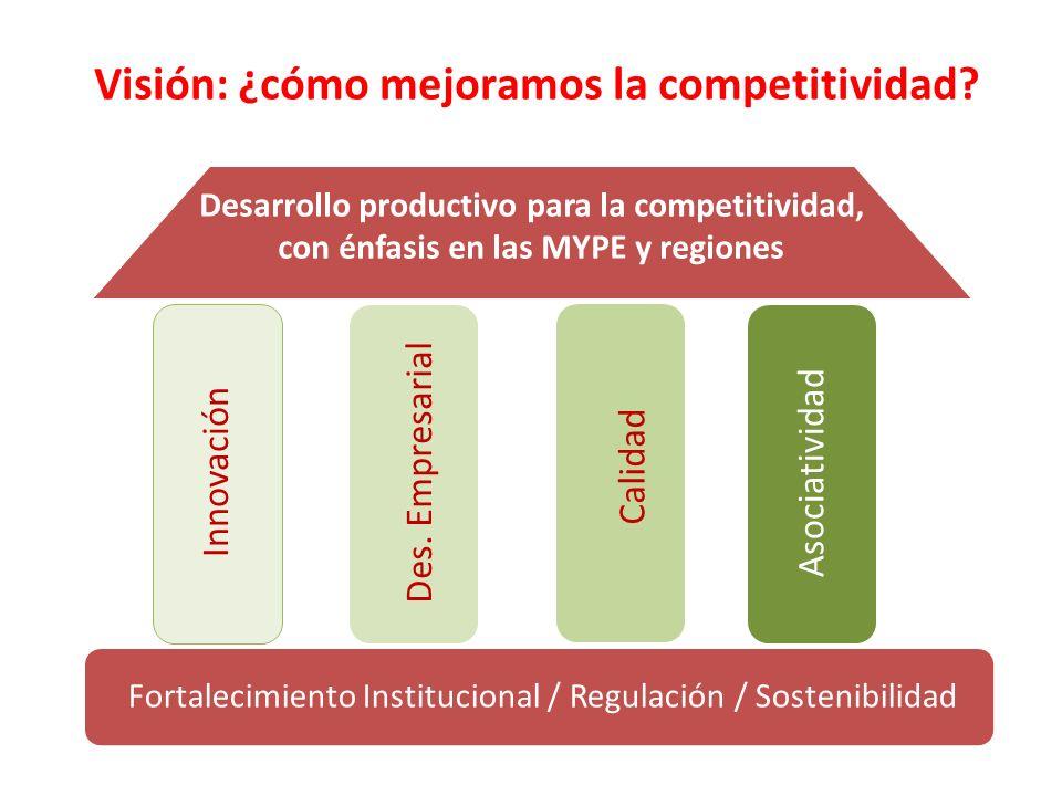 Fortalecimiento Institucional / Regulación / Sostenibilidad Desarrollo productivo para la competitividad, con énfasis en las MYPE y regiones Innovació