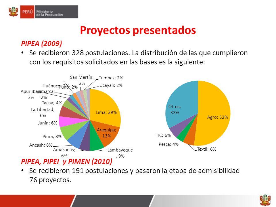 Proyectos presentados PIPEA (2009) Se recibieron 328 postulaciones. La distribución de las que cumplieron con los requisitos solicitados en las bases